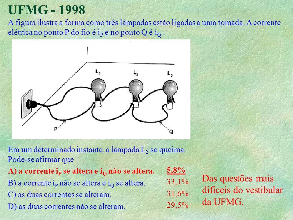 UFMG - 1998 Das questões mais difíceis do vestibular da UFMG.