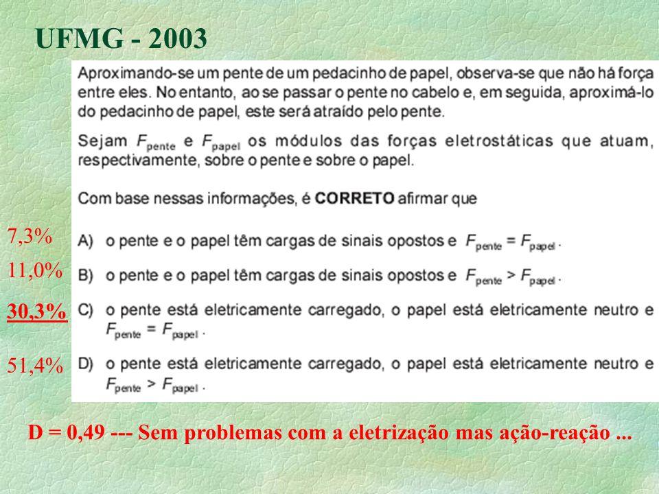 UFMG - 2003 7,3% 11,0% 30,3% 51,4% D = 0,49 --- Sem problemas com a eletrização mas ação-reação ...