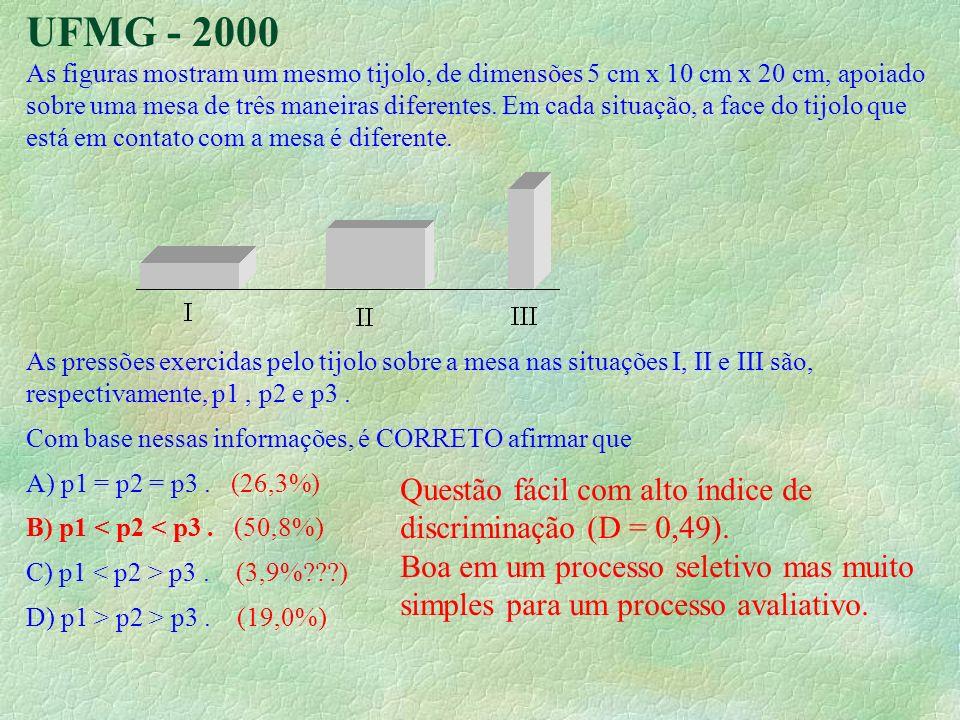 UFMG - 2000 Questão fácil com alto índice de discriminação (D = 0,49).