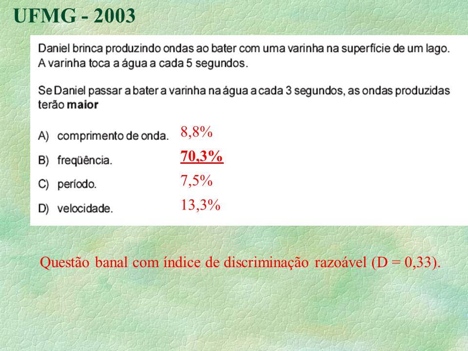 UFMG - 2003 8,8% 70,3% 7,5% 13,3% Questão banal com índice de discriminação razoável (D = 0,33).
