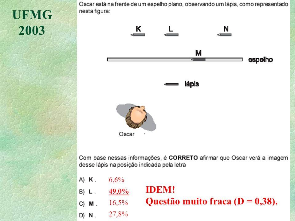UFMG 2003 6,6% 49,0% 16,5% 27,8% IDEM! Questão muito fraca (D = 0,38).