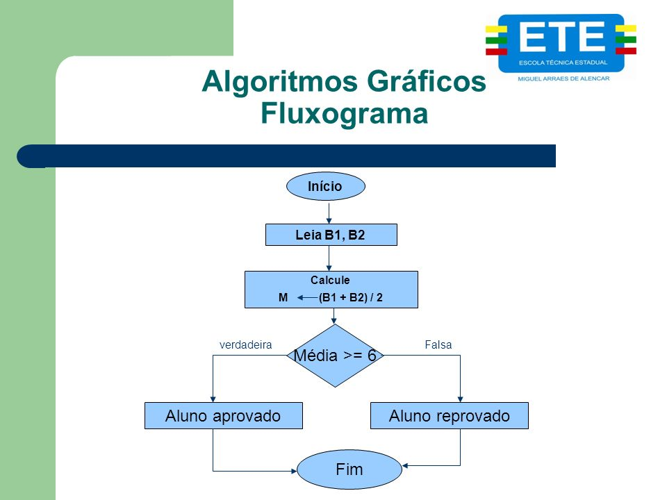 Algoritmos Gráficos Fluxograma