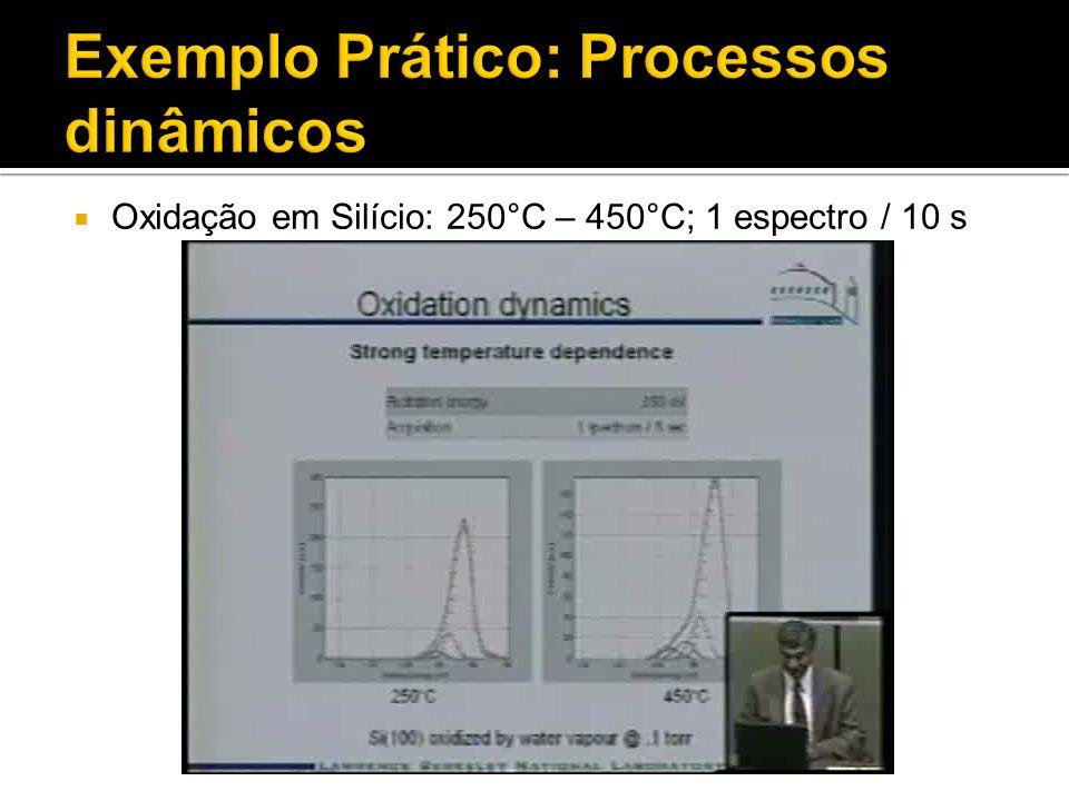 Exemplo Prático: Processos dinâmicos