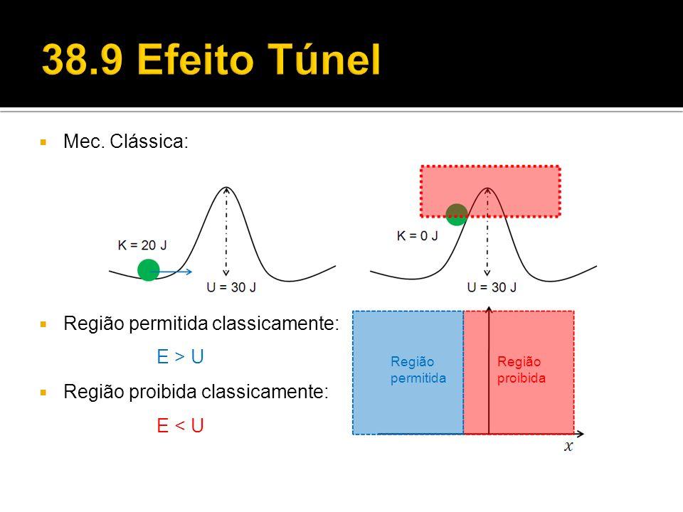 38.9 Efeito Túnel Mec. Clássica: Região permitida classicamente: