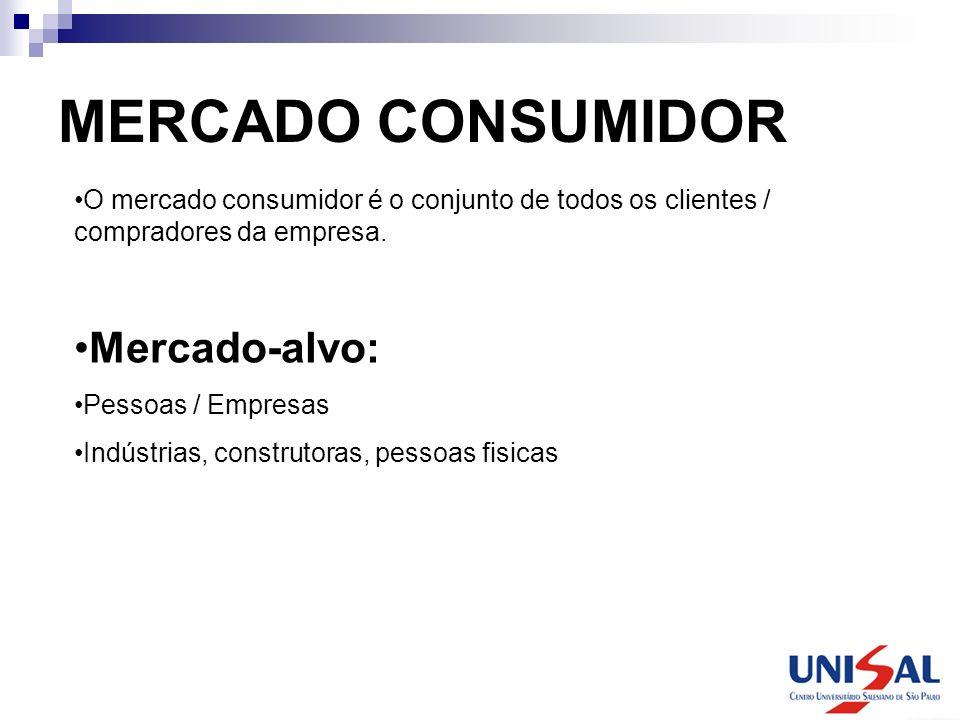 MERCADO CONSUMIDOR Mercado-alvo: