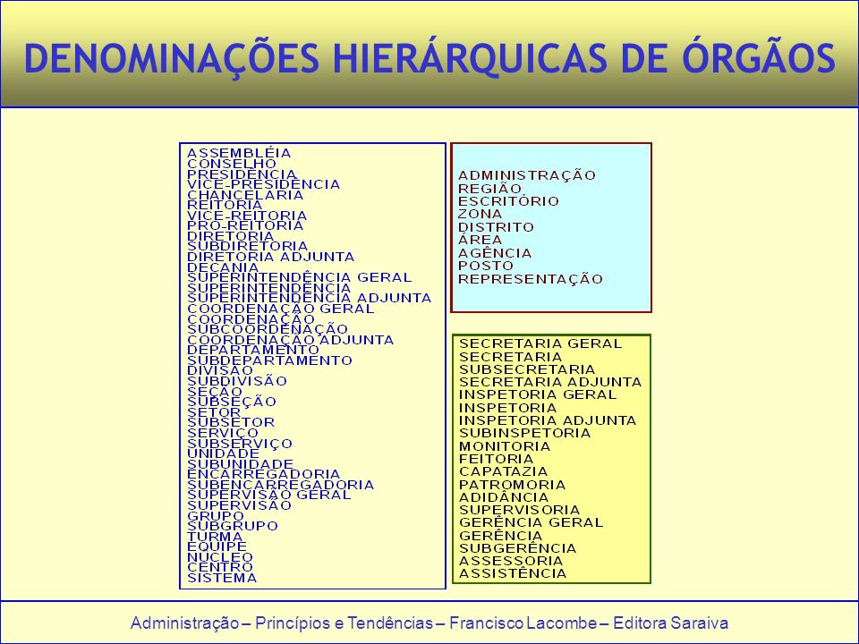 DENOMINAÇÕES HIERÁRQUICAS DE ÓRGÃOS