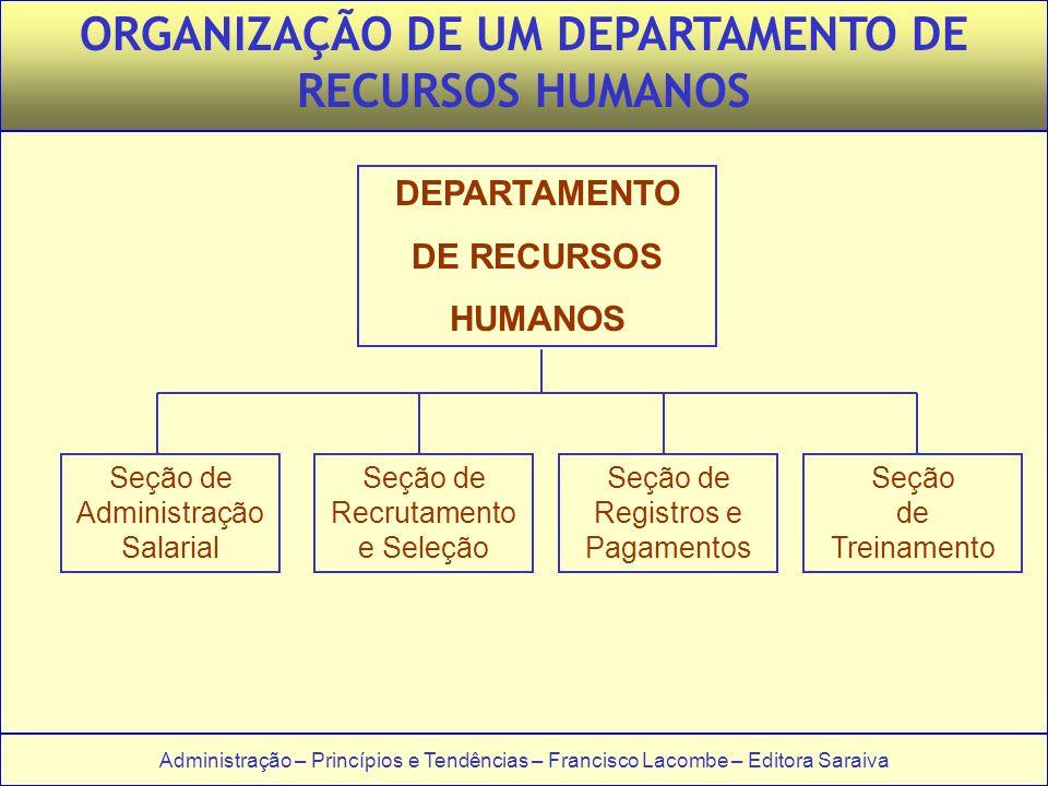 ORGANIZAÇÃO DE UM DEPARTAMENTO DE RECURSOS HUMANOS