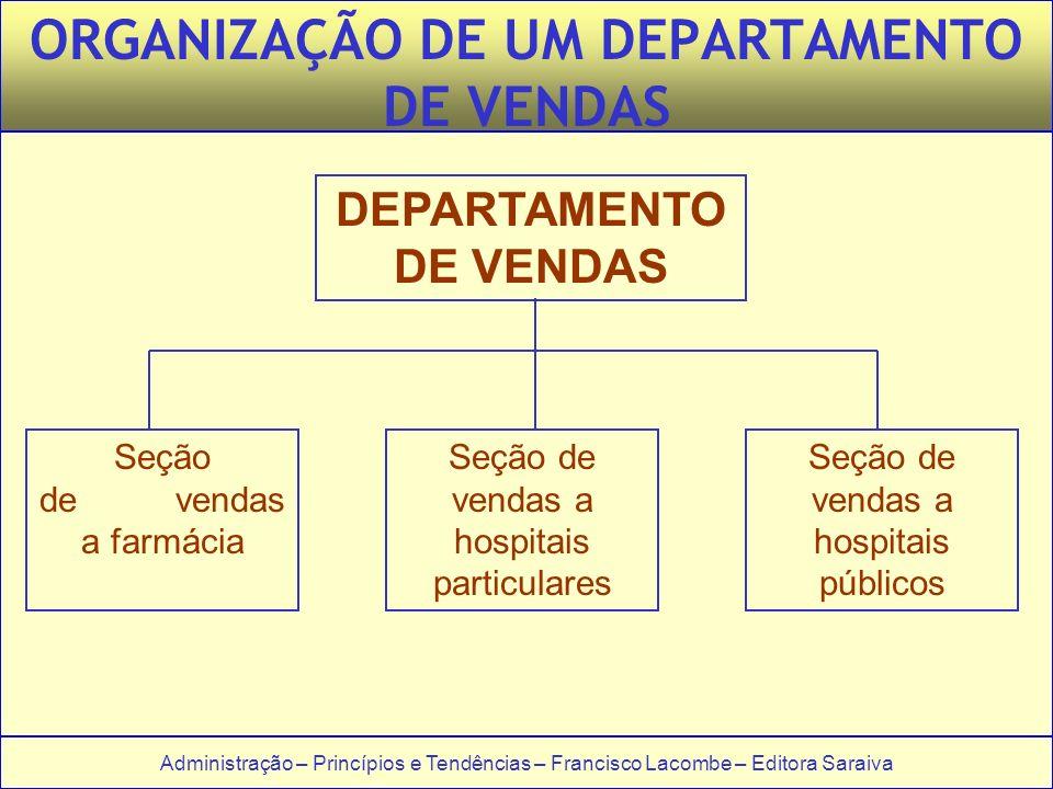 ORGANIZAÇÃO DE UM DEPARTAMENTO DE VENDAS