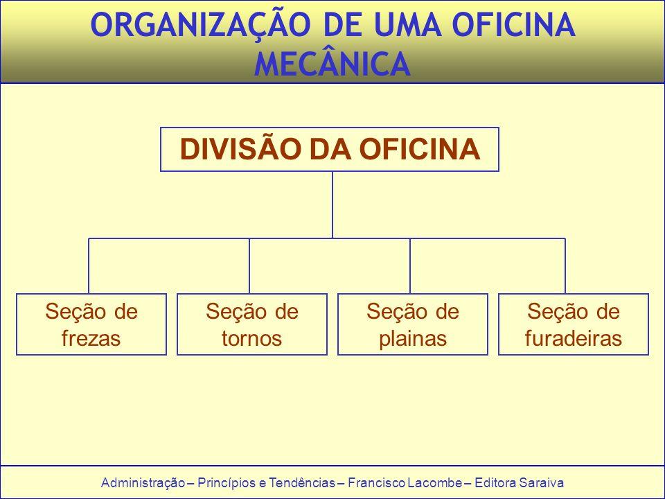 ORGANIZAÇÃO DE UMA OFICINA MECÂNICA