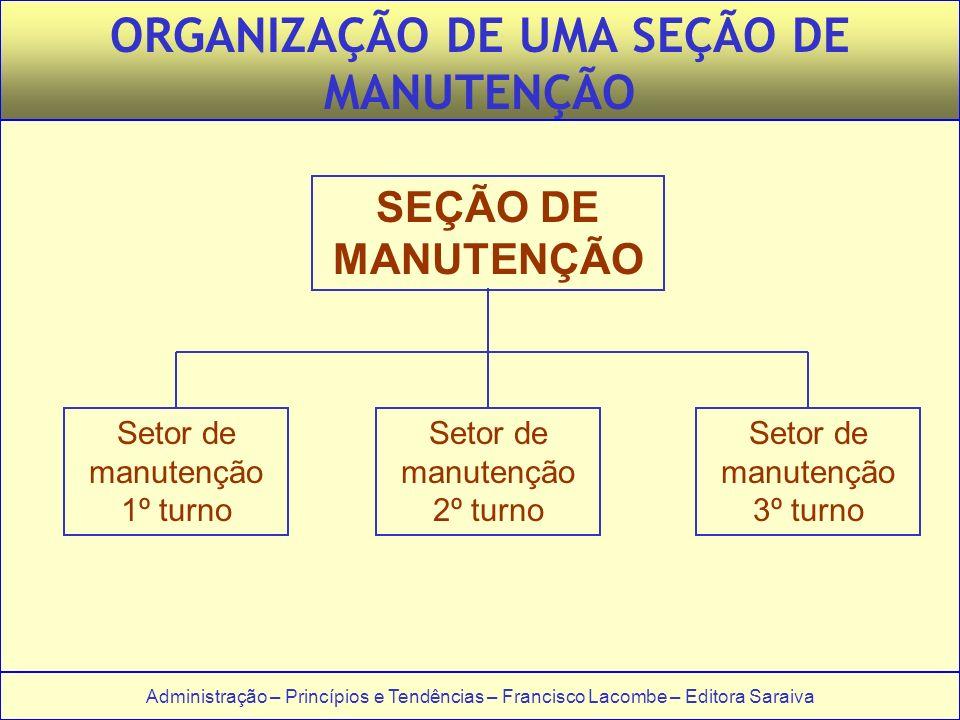 ORGANIZAÇÃO DE UMA SEÇÃO DE MANUTENÇÃO