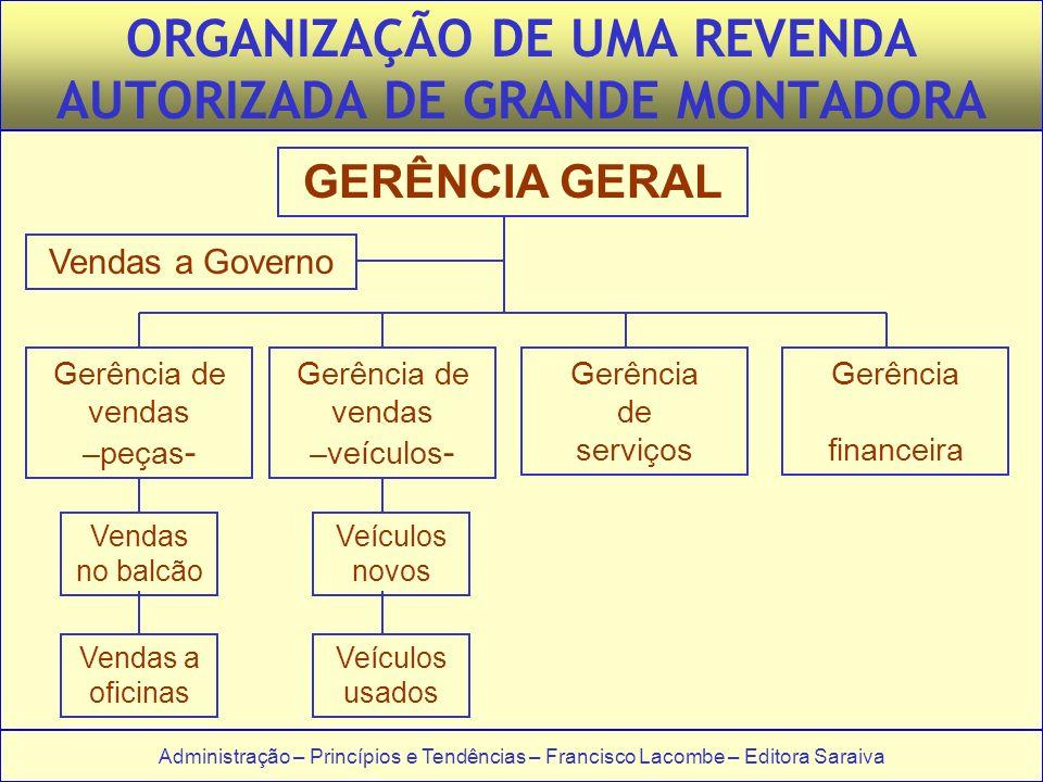 ORGANIZAÇÃO DE UMA REVENDA AUTORIZADA DE GRANDE MONTADORA