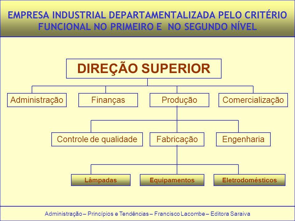 EMPRESA INDUSTRIAL DEPARTAMENTALIZADA PELO CRITÉRIO FUNCIONAL NO PRIMEIRO E NO SEGUNDO NÍVEL