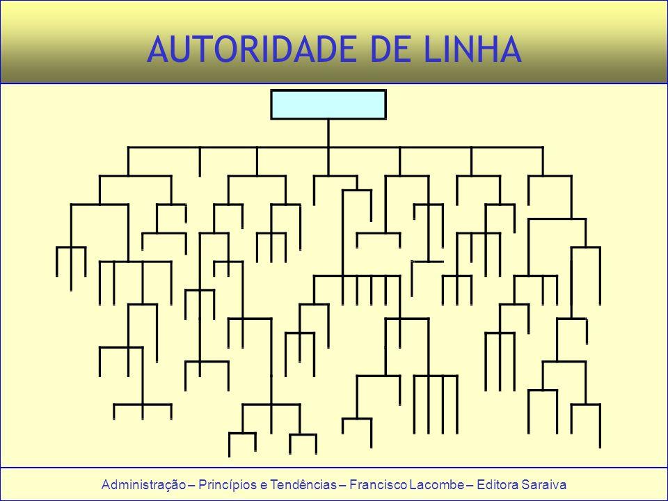 AUTORIDADE DE LINHA
