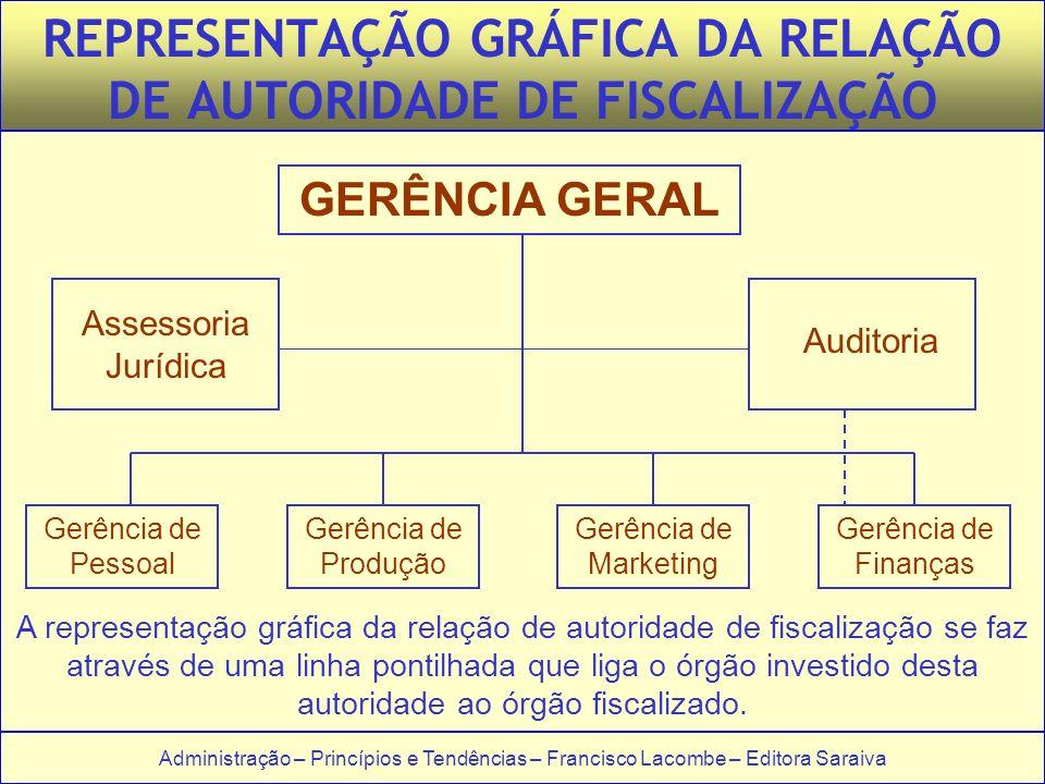 REPRESENTAÇÃO GRÁFICA DA RELAÇÃO DE AUTORIDADE DE FISCALIZAÇÃO