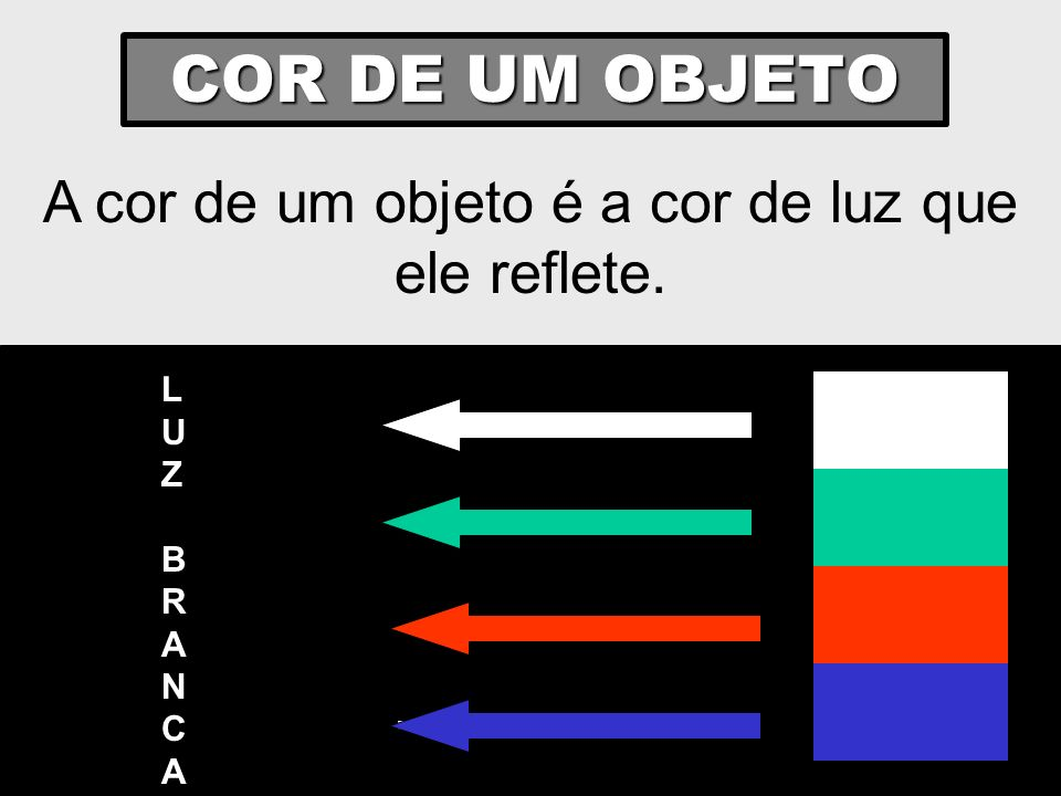 A cor de um objeto é a cor de luz que ele reflete.