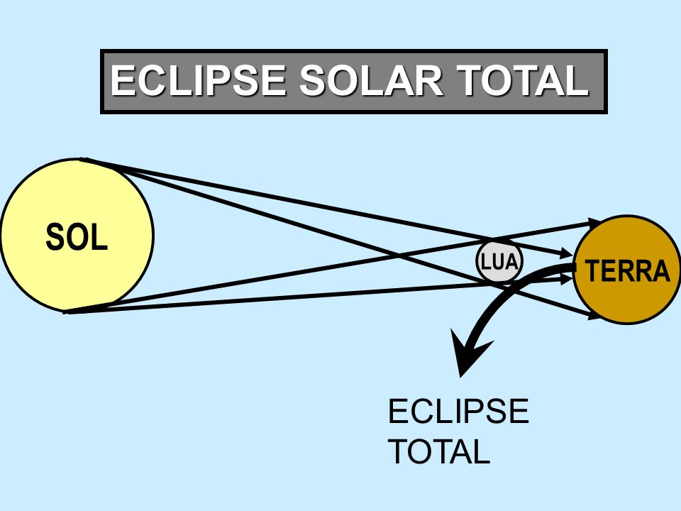 ECLIPSE SOLAR TOTAL SOL TERRA LUA ECLIPSE TOTAL