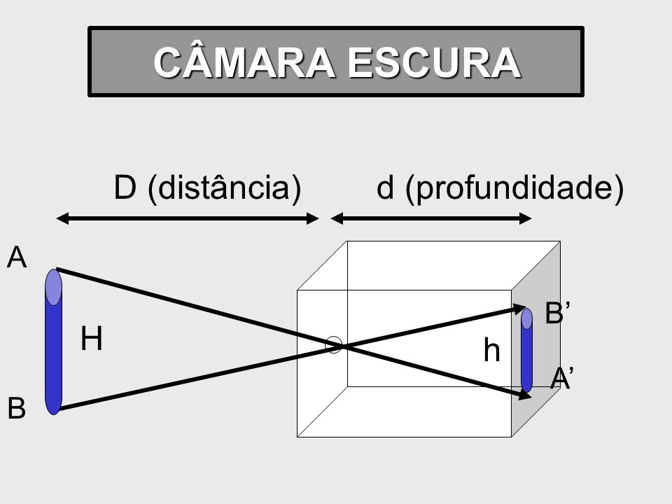 CÂMARA ESCURA D (distância) d (profundidade) A B A' B' H h