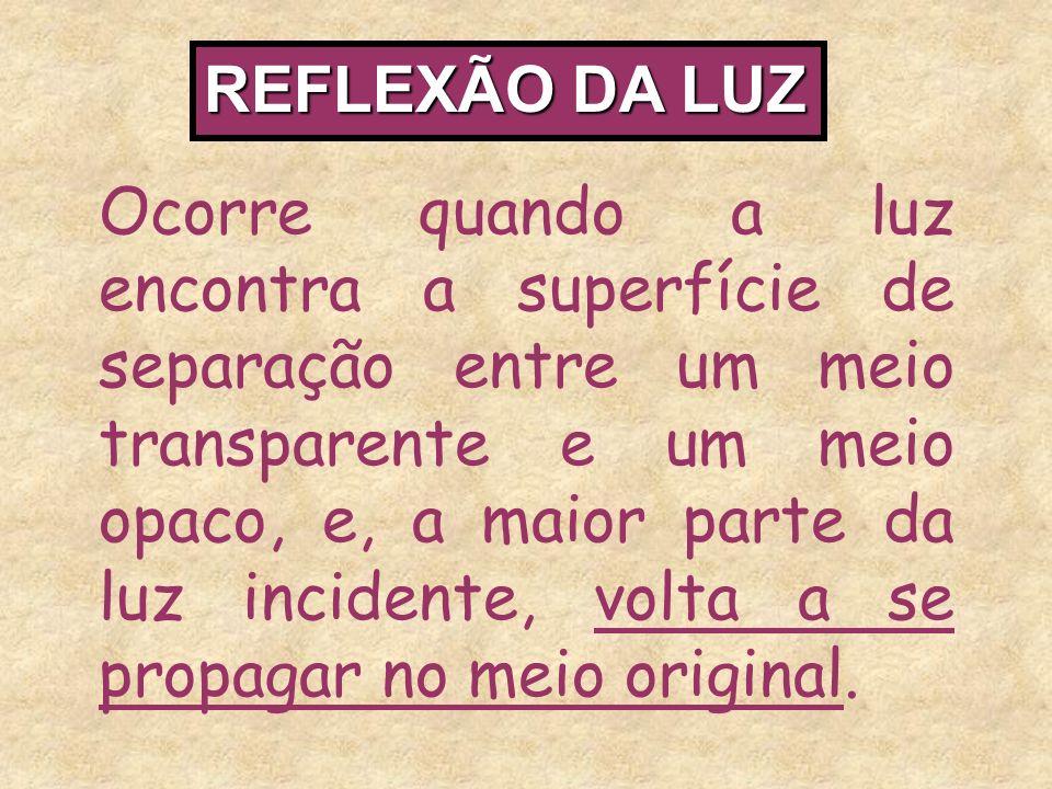 REFLEXÃO DA LUZ