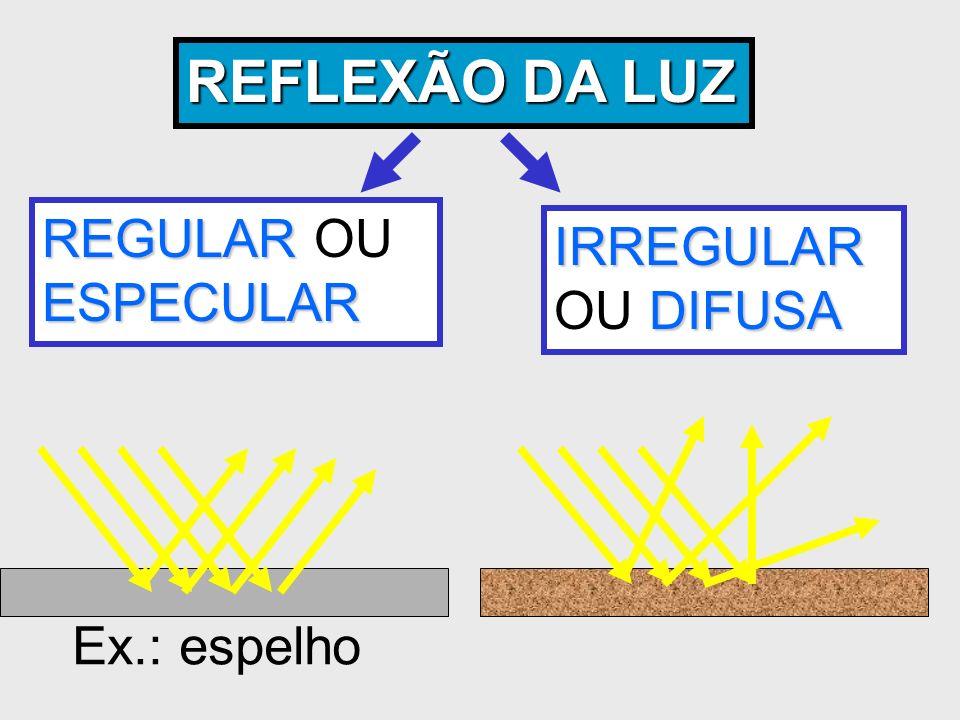 REFLEXÃO DA LUZ REGULAR OU ESPECULAR IRREGULAR OU DIFUSA Ex.: espelho