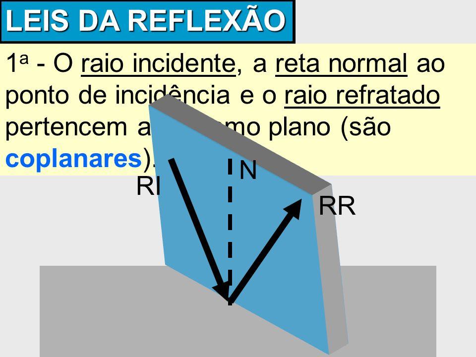 LEIS DA REFLEXÃO 1a - O raio incidente, a reta normal ao ponto de incidência e o raio refratado pertencem ao mesmo plano (são coplanares).