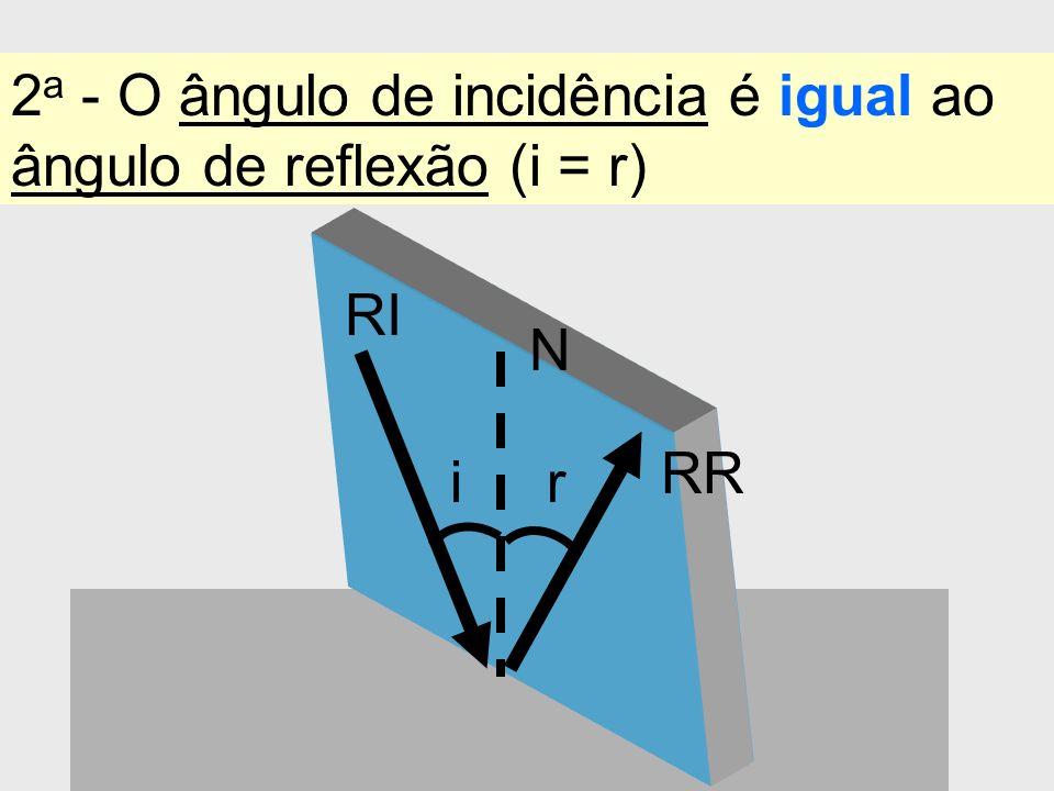 2a - O ângulo de incidência é igual ao ângulo de reflexão (i = r)