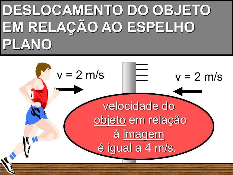 DESLOCAMENTO DO OBJETO EM RELAÇÃO AO ESPELHO PLANO