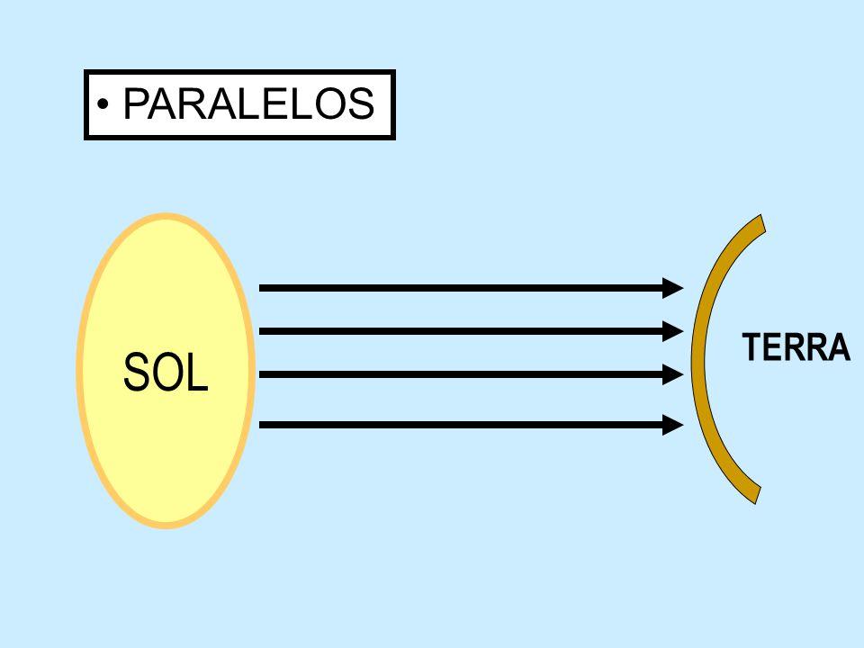PARALELOS TERRA SOL