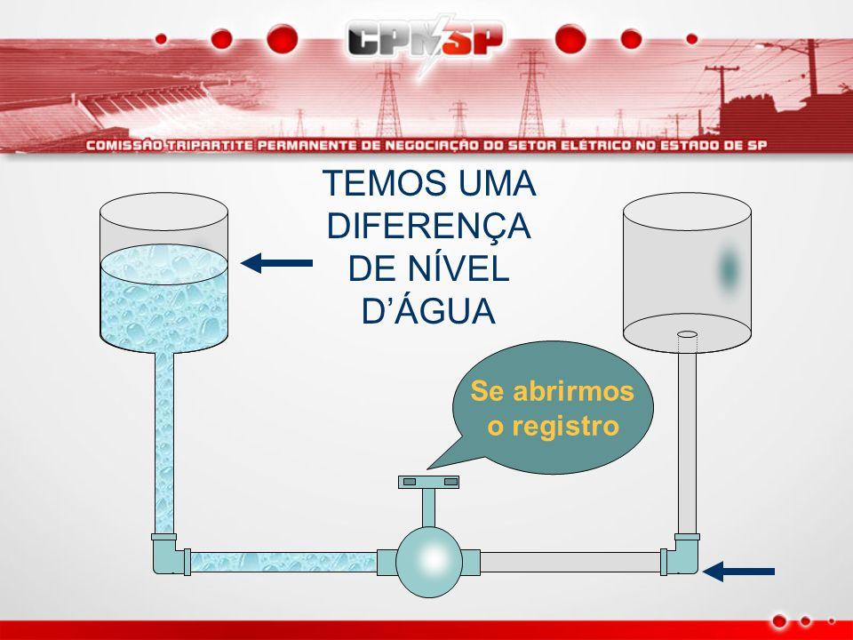 TEMOS UMA DIFERENÇA DE NÍVEL D'ÁGUA