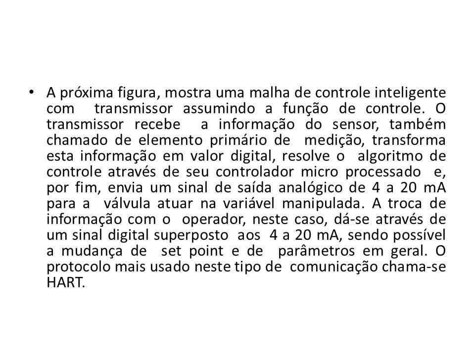 A próxima figura, mostra uma malha de controle inteligente com transmissor assumindo a função de controle.