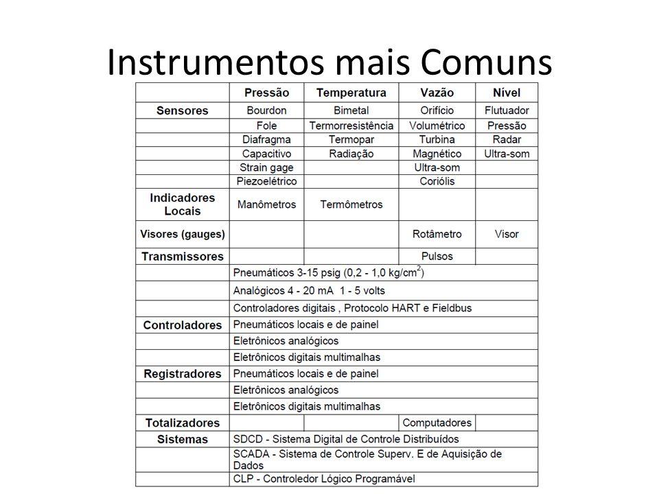 Instrumentos mais Comuns