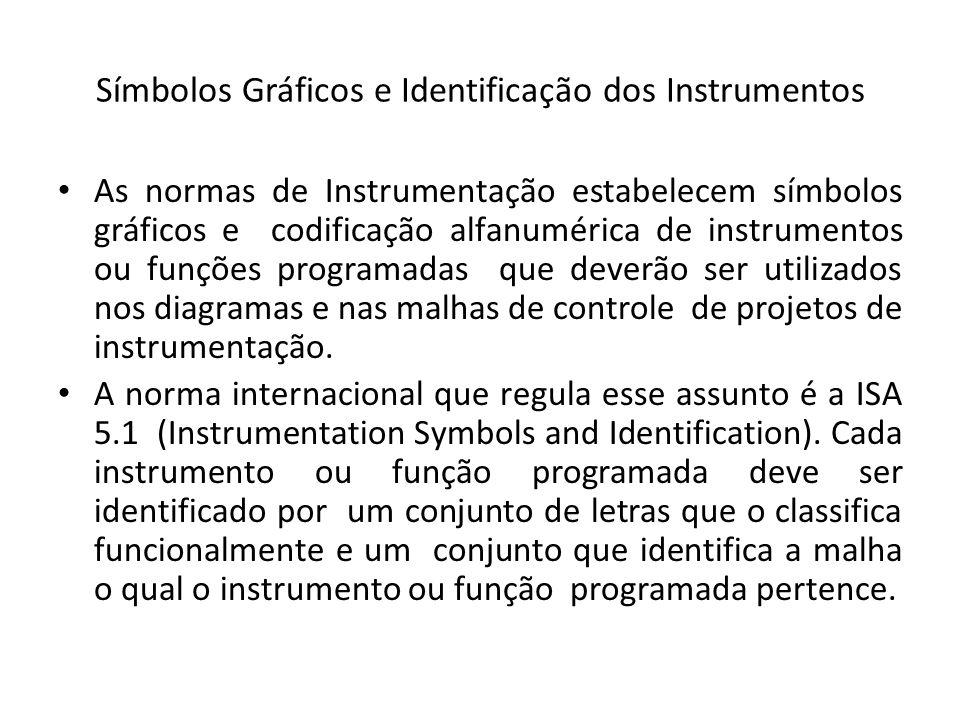 Símbolos Gráficos e Identificação dos Instrumentos