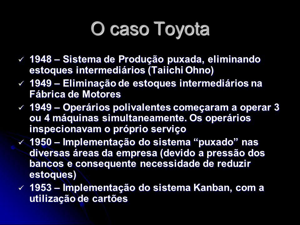 O caso Toyota 1948 – Sistema de Produção puxada, eliminando estoques intermediários (Taiichi Ohno)