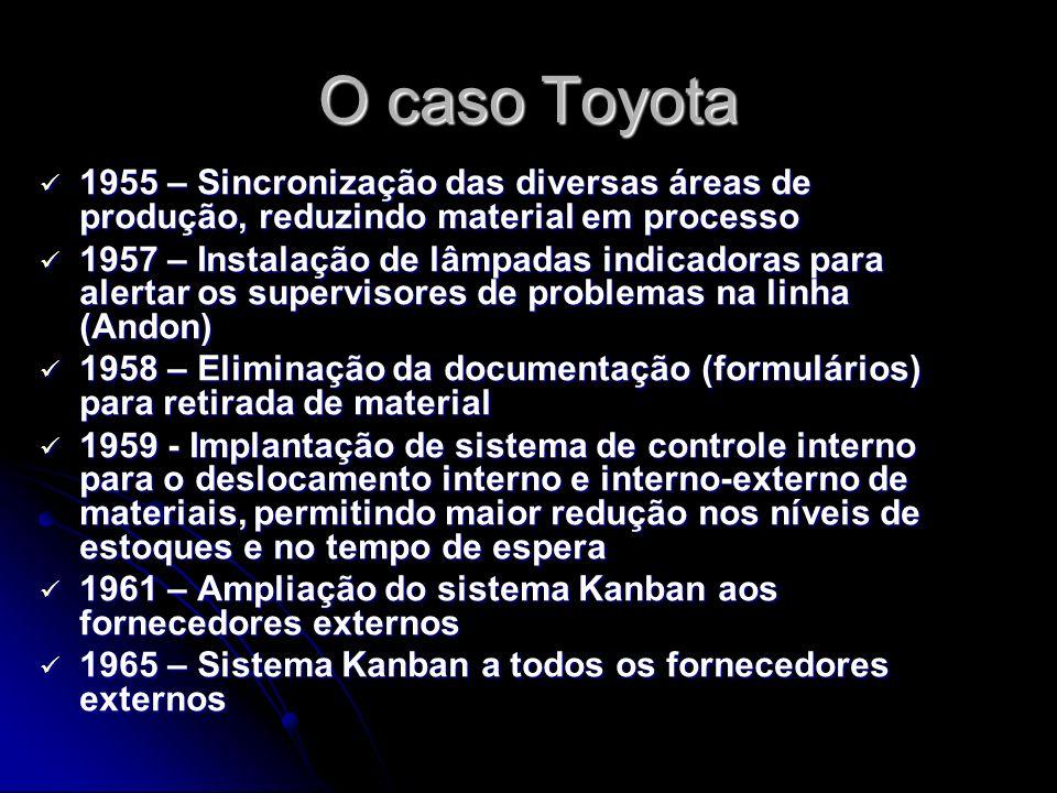 O caso Toyota 1955 – Sincronização das diversas áreas de produção, reduzindo material em processo.