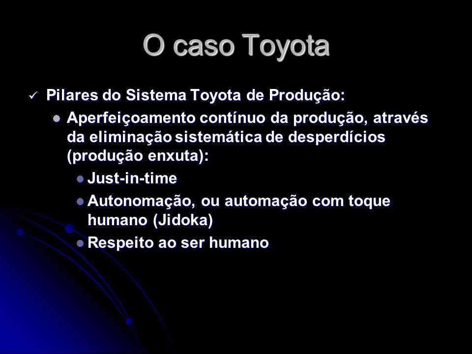 O caso Toyota Pilares do Sistema Toyota de Produção:
