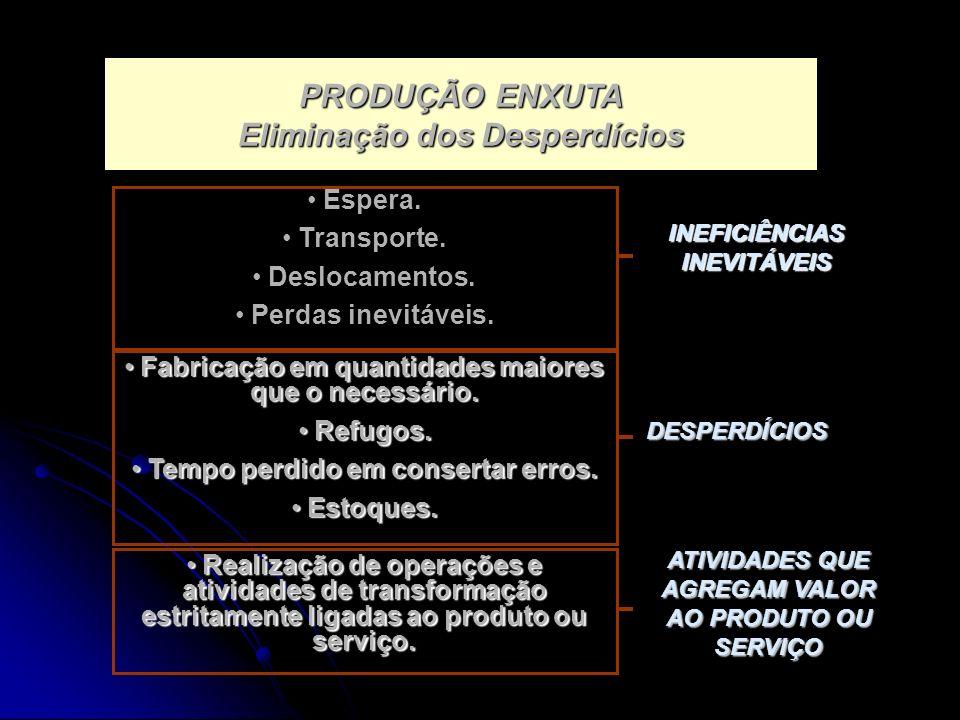 PRODUÇÃO ENXUTA Eliminação dos Desperdícios