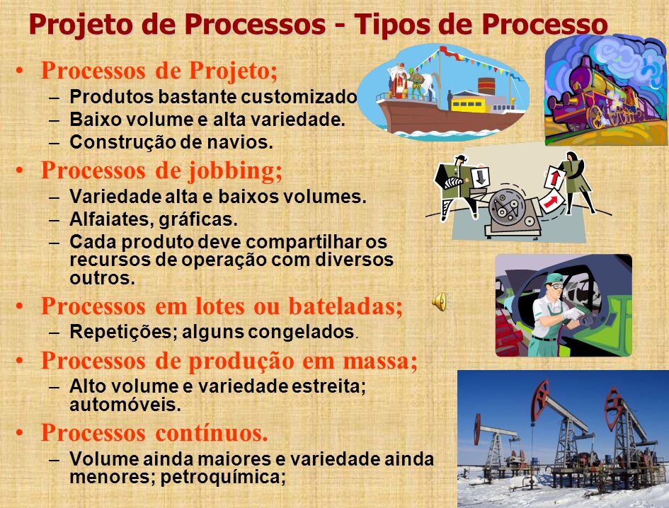 Projeto de Processos - Tipos de Processo