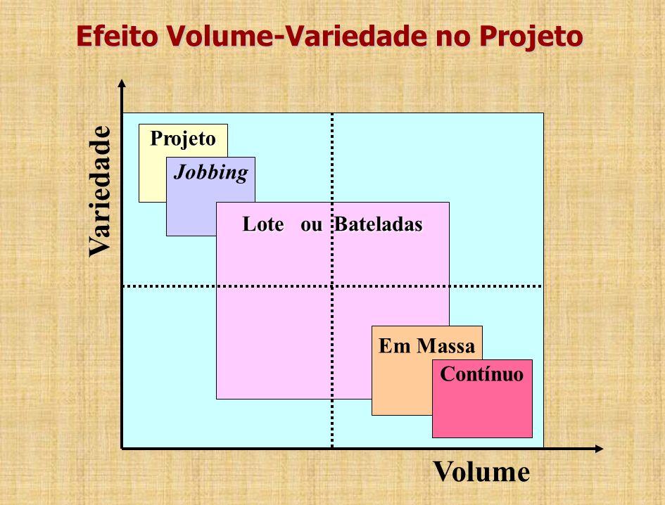 Efeito Volume-Variedade no Projeto