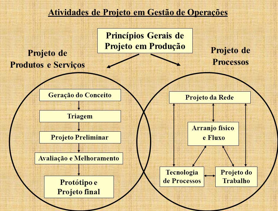 Atividades de Projeto em Gestão de Operações