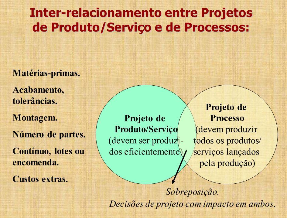 Inter-relacionamento entre Projetos de Produto/Serviço e de Processos: