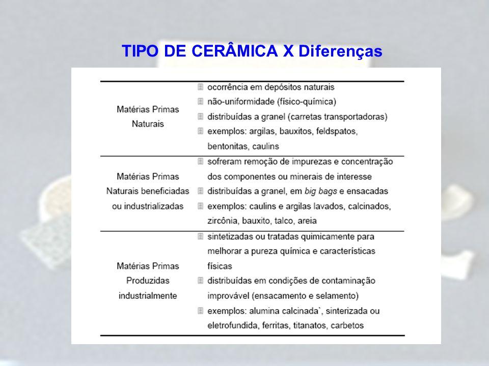 TIPO DE CERÂMICA X Diferenças