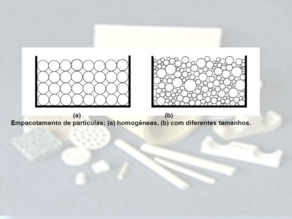 (a) (b) Empacotamento de partículas: (a) homogêneas, (b) com diferentes tamanhos.