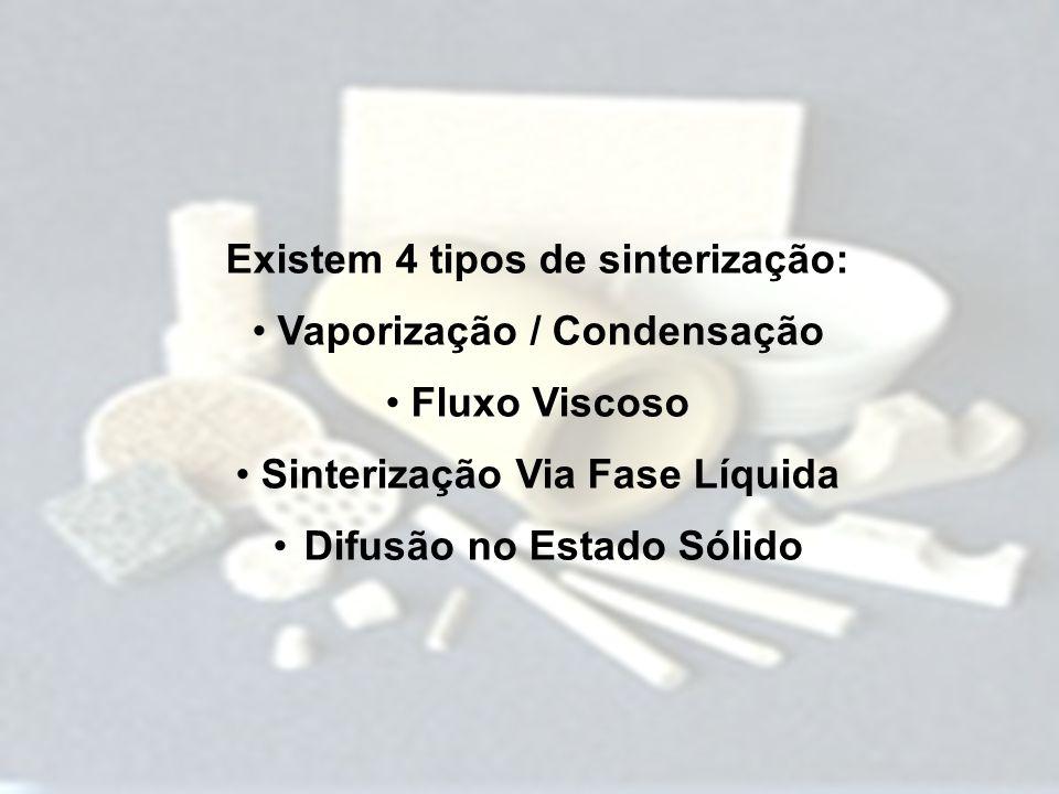 Existem 4 tipos de sinterização: Vaporização / Condensação
