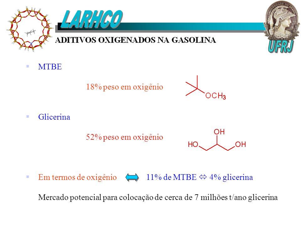LARHCO UFRJ MTBE 18% peso em oxigênio Glicerina 52% peso em oxigênio