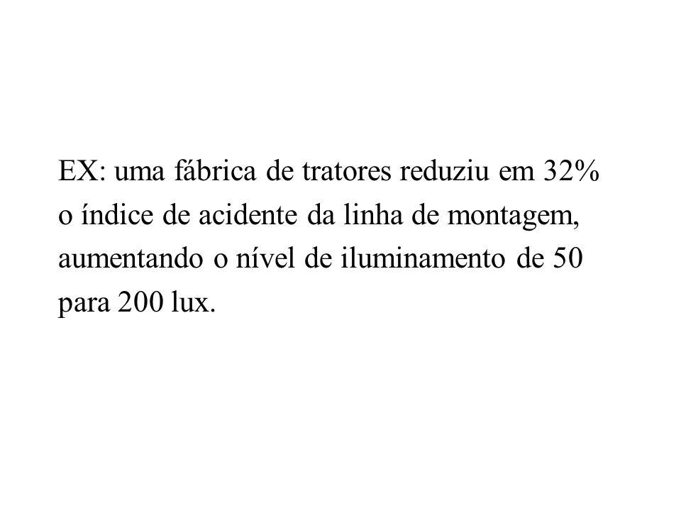 EX: uma fábrica de tratores reduziu em 32%
