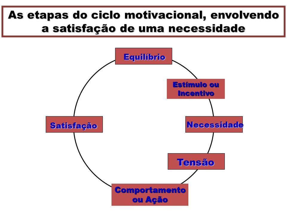 As etapas do ciclo motivacional, envolvendo a satisfação de uma necessidade