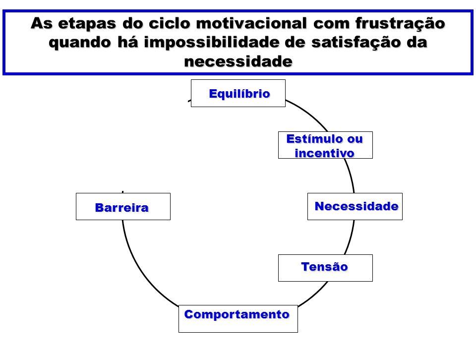 As etapas do ciclo motivacional com frustração quando há impossibilidade de satisfação da necessidade
