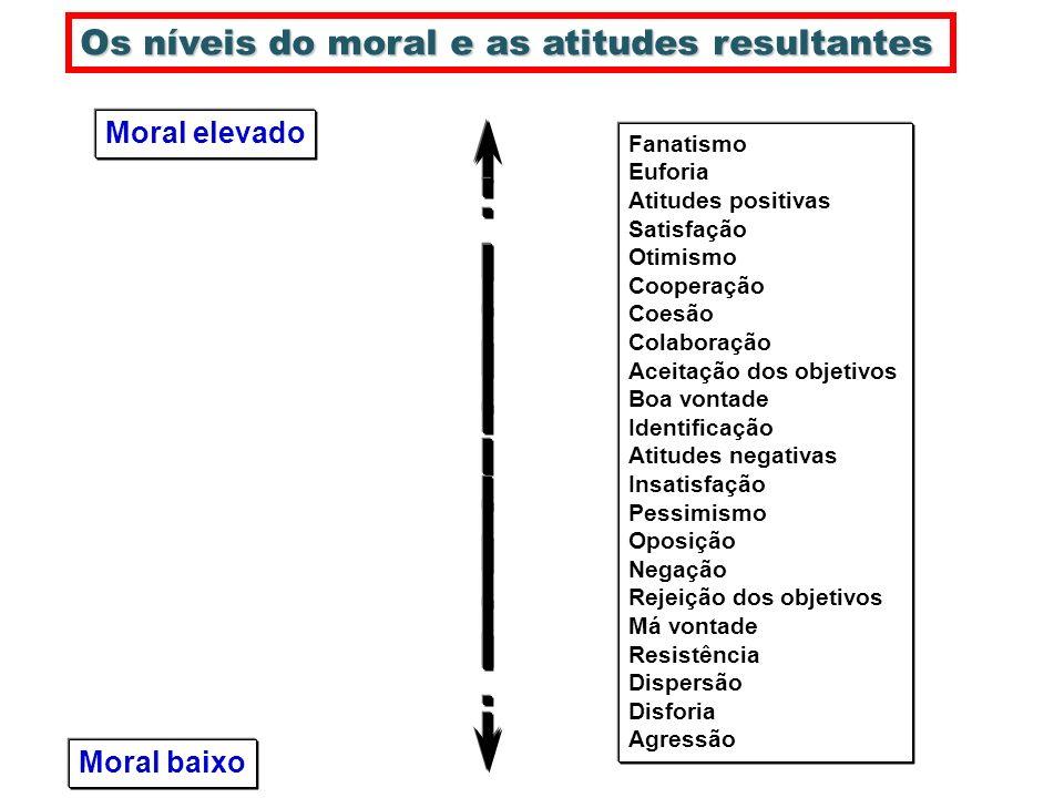 Os níveis do moral e as atitudes resultantes