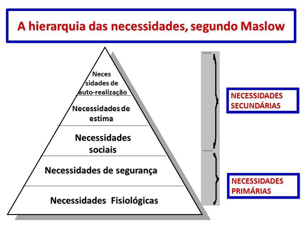 A hierarquia das necessidades, segundo Maslow