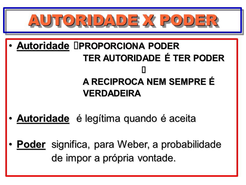 AUTORIDADE X PODER Autoridade èPROPORCIONA PODER