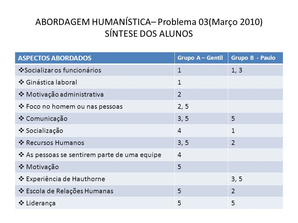 ABORDAGEM HUMANÍSTICA– Problema 03(Março 2010) SÍNTESE DOS ALUNOS